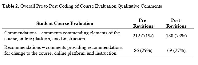 Table 2. Overall Pre to Post Coding of Course Evaluation Qualitative Comments