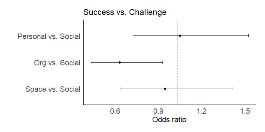 Figure 2. Odds ratios with 95% CIs for comparing each component to the social domain, by success vs. challenge.