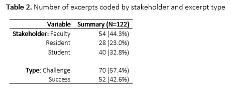 Table 2. Number of excerpts coded by stakeholder and excerpt type