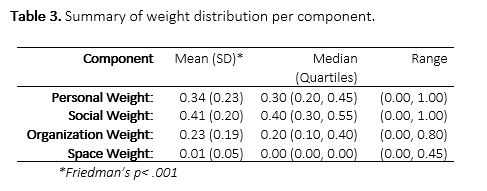 Table 3. Summary of weight distribution per component.