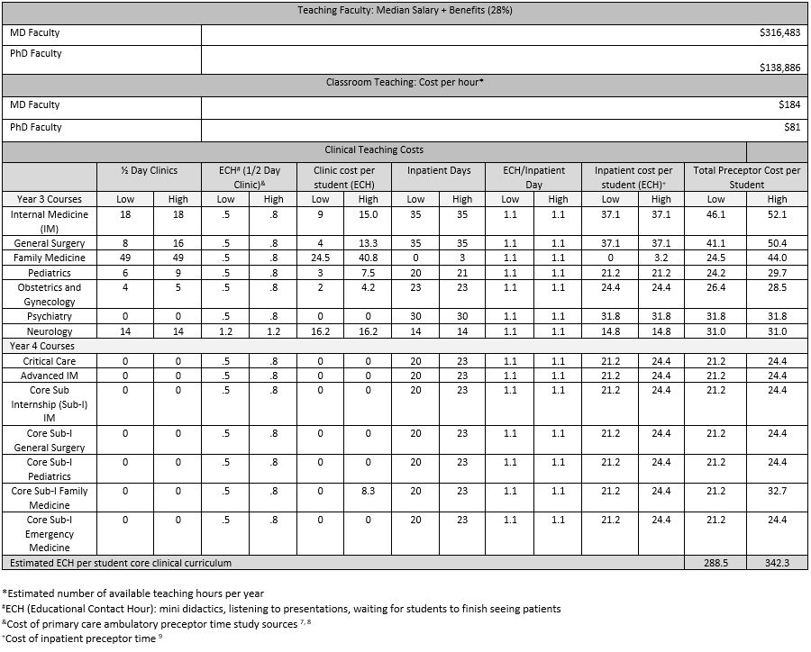 Table 2: Classroom and Clinical Teaching Costs