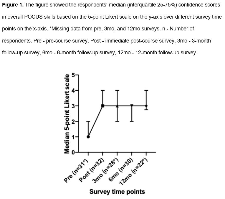 Chan Figure 1 - Median confidence scores in overall POCUS skills