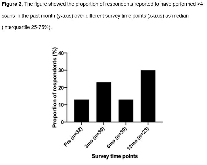 Chan Figure 2 - Proportion of respondents reported to have performed >4 scans in the past month