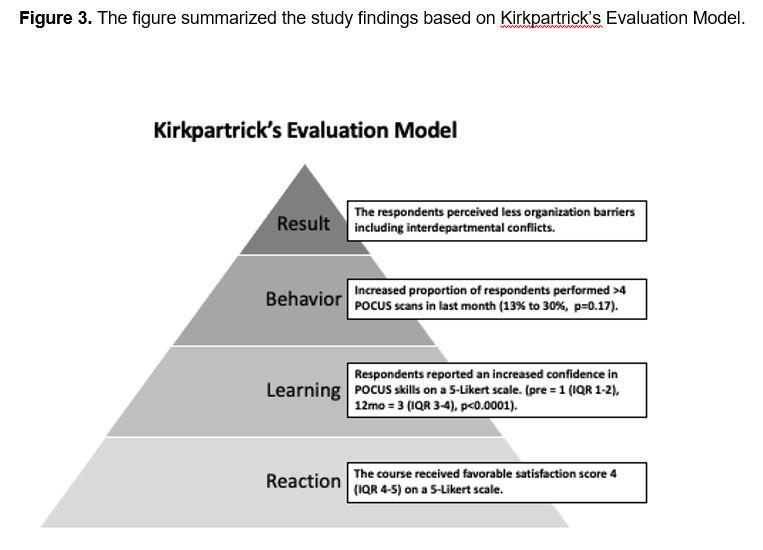 Chan Figure 3 - Study findings based on Kirkpatrick's Evaluation Model
