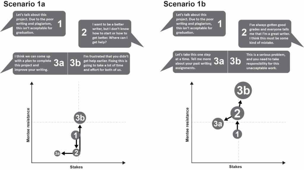 Figure 2: Using the SRM Soundboard to Track the Progress of Feedback