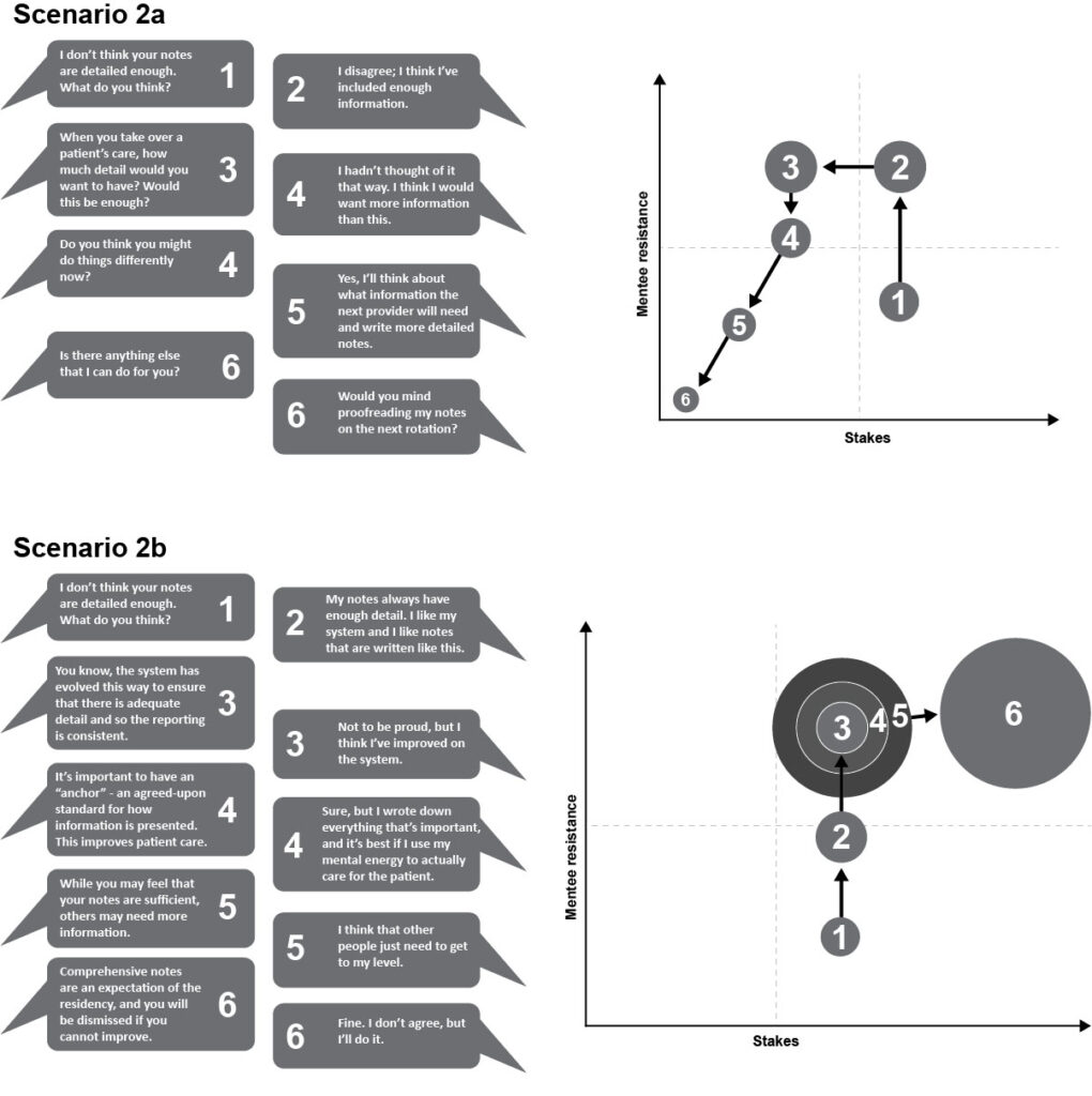 Figure 3: Actual feedback scenarios with different levels of resistance to feedback tracked in real time using the SRM Soundboard