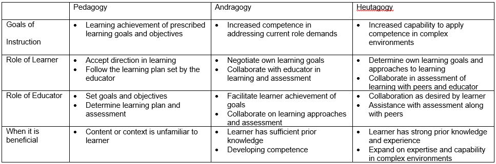 Adult Learning Theory - Figure 1