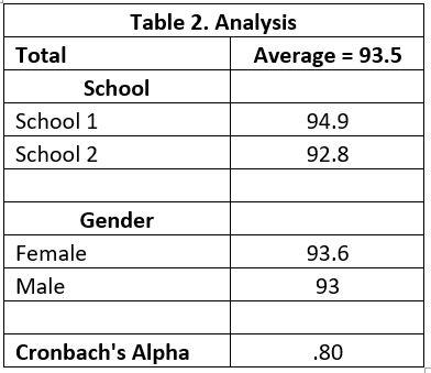 Table 2. Analysis